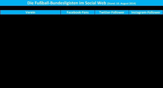 Bundesligavereine im Social Web