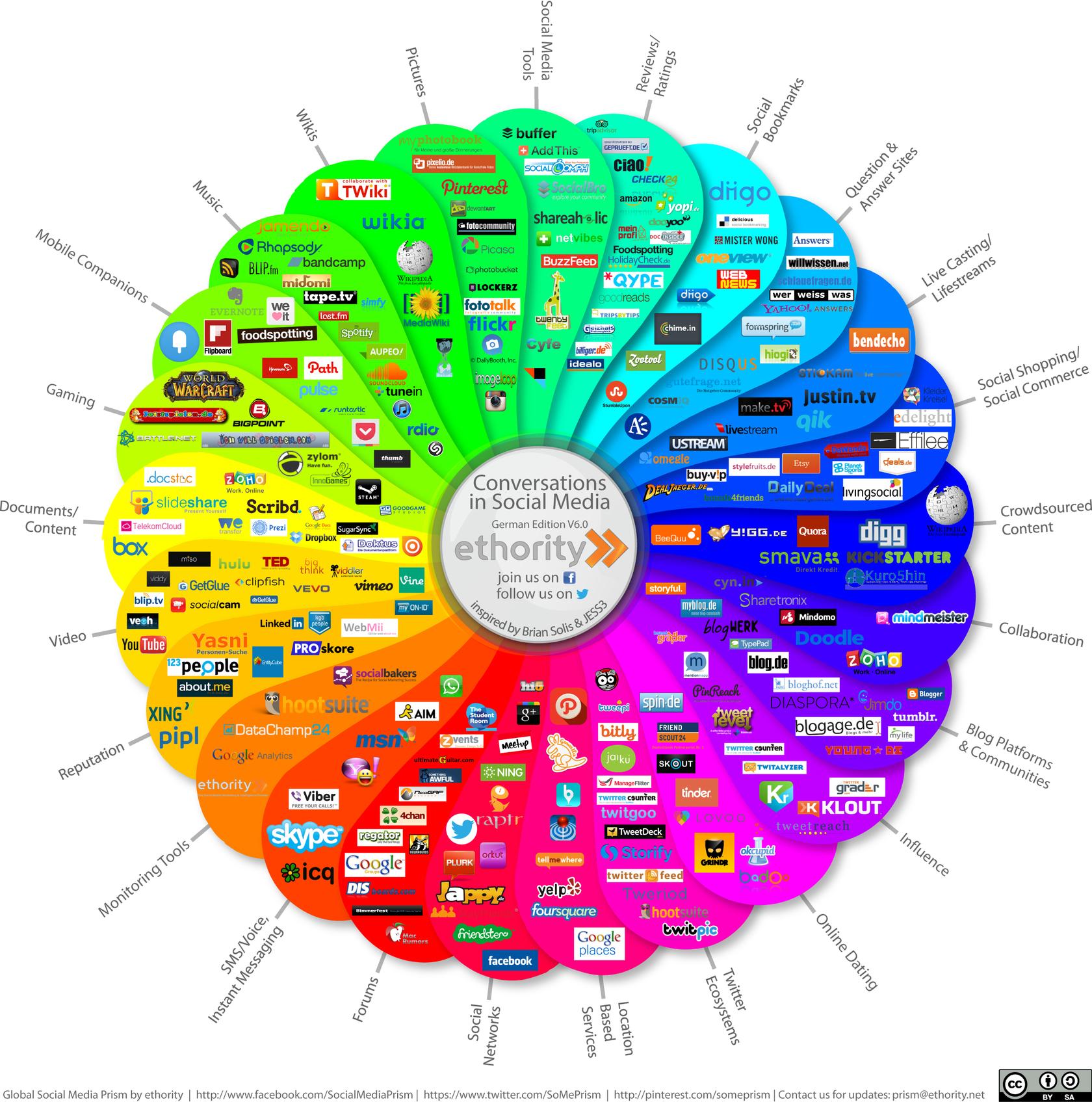 Social Media Prisma 6.0